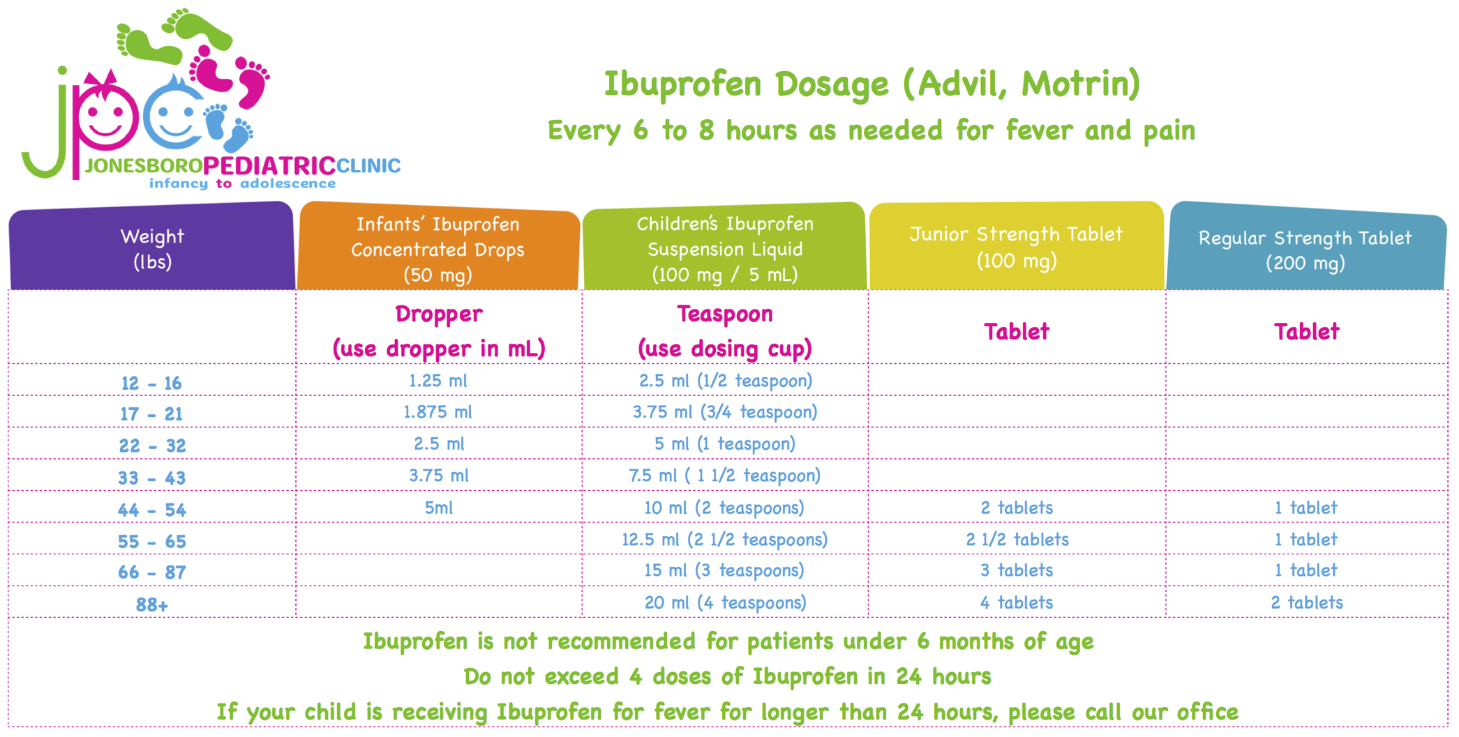Ibuprofen Dosage Chart